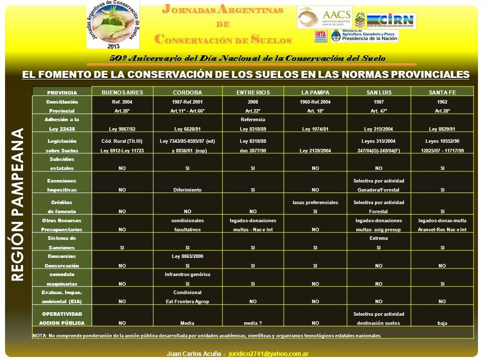 EL FOMENTO DE LA CONSERVACIÓN DE LOS SUELOS EN LAS NORMAS PROVINCIALES