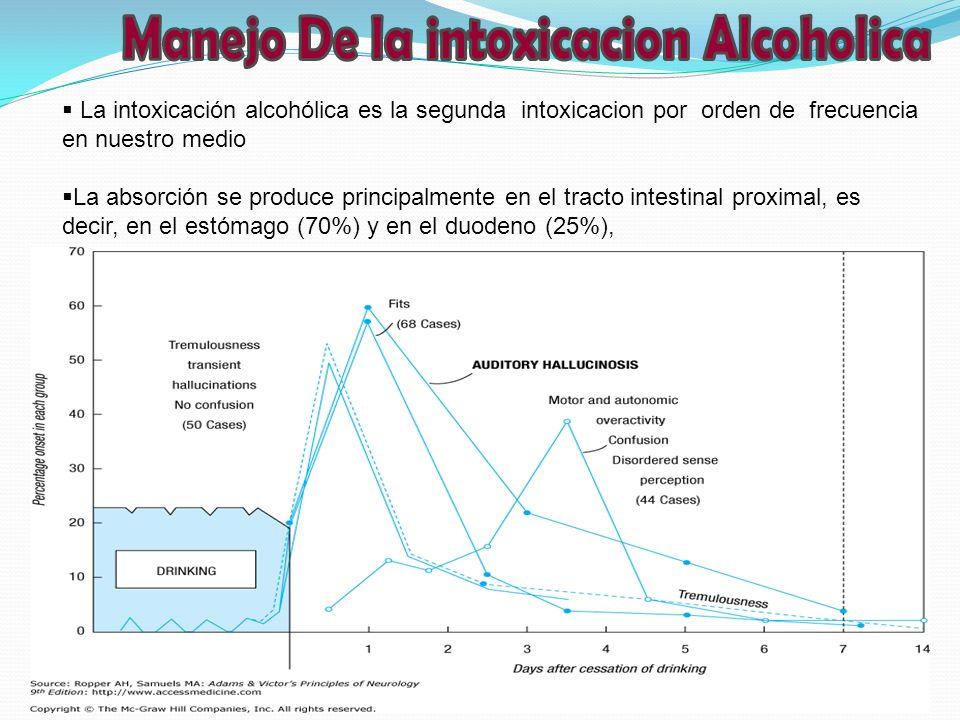 Manejo De la intoxicacion Alcoholica