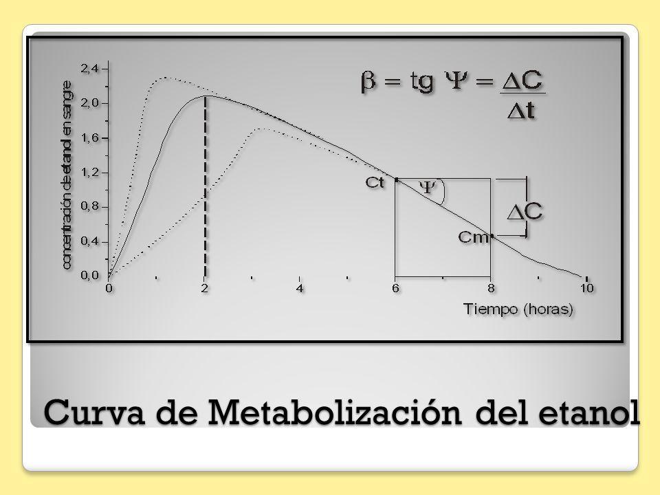 Curva de Metabolización del etanol