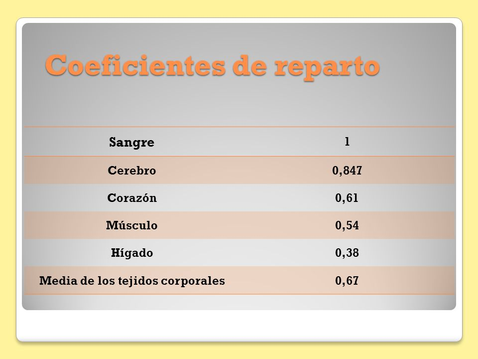 Coeficientes de reparto