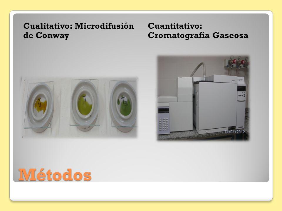 Métodos Cualitativo: Microdifusión de Conway