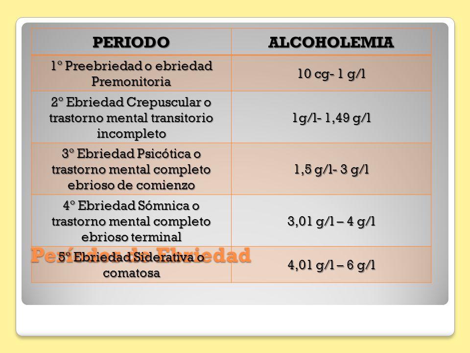 Períodos de Ebriedad PERIODO ALCOHOLEMIA