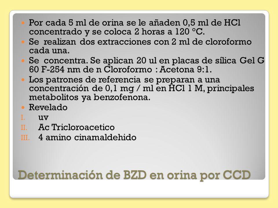 Determinación de BZD en orina por CCD