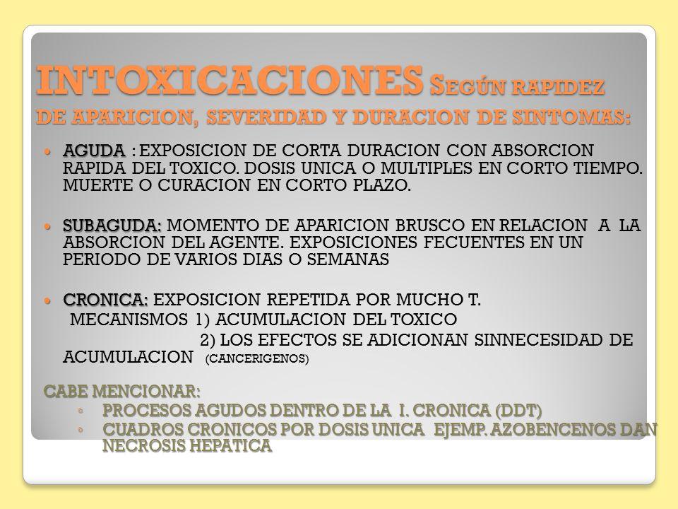 INTOXICACIONES SEGÚN RAPIDEZ DE APARICION, SEVERIDAD Y DURACION DE SINTOMAS: