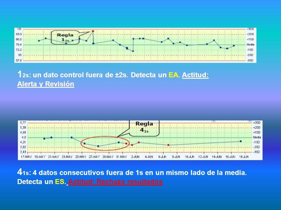 12s: un dato control fuera de ±2s. Detecta un EA