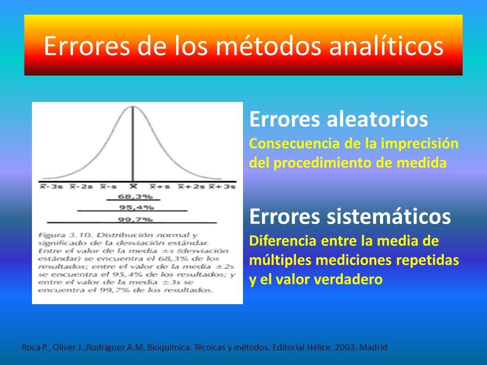 Errores de los métodos analíticos
