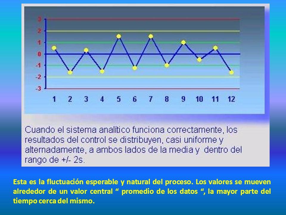 Esta es la fluctuación esperable y natural del proceso