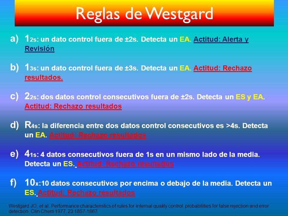 Reglas de Westgard 12s: un dato control fuera de ±2s. Detecta un EA. Actitud: Alerta y Revisión.