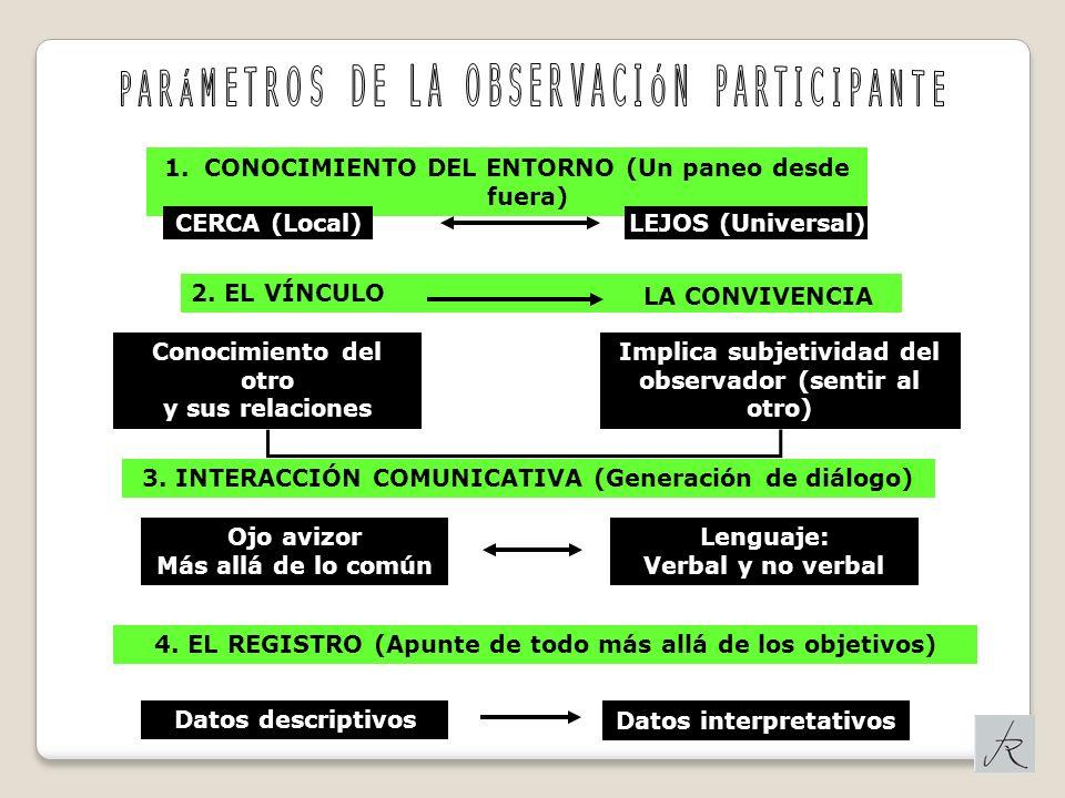 PARÁMETROS DE LA OBSERVACIÓN PARTICIPANTE