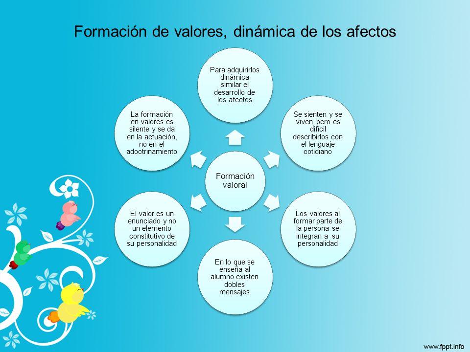 Formación de valores, dinámica de los afectos