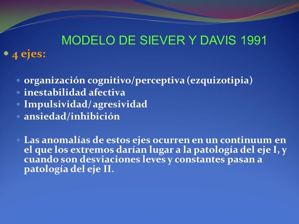 MODELO DE SIEVER Y DAVIS 1991