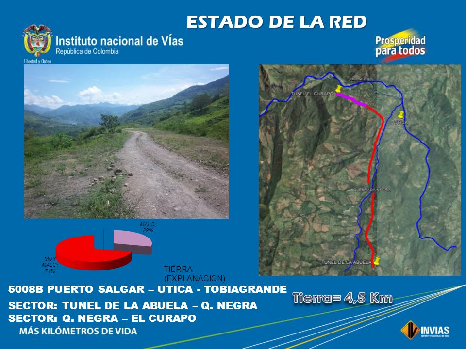 Tierra= 4,5 Km ESTADO DE LA RED