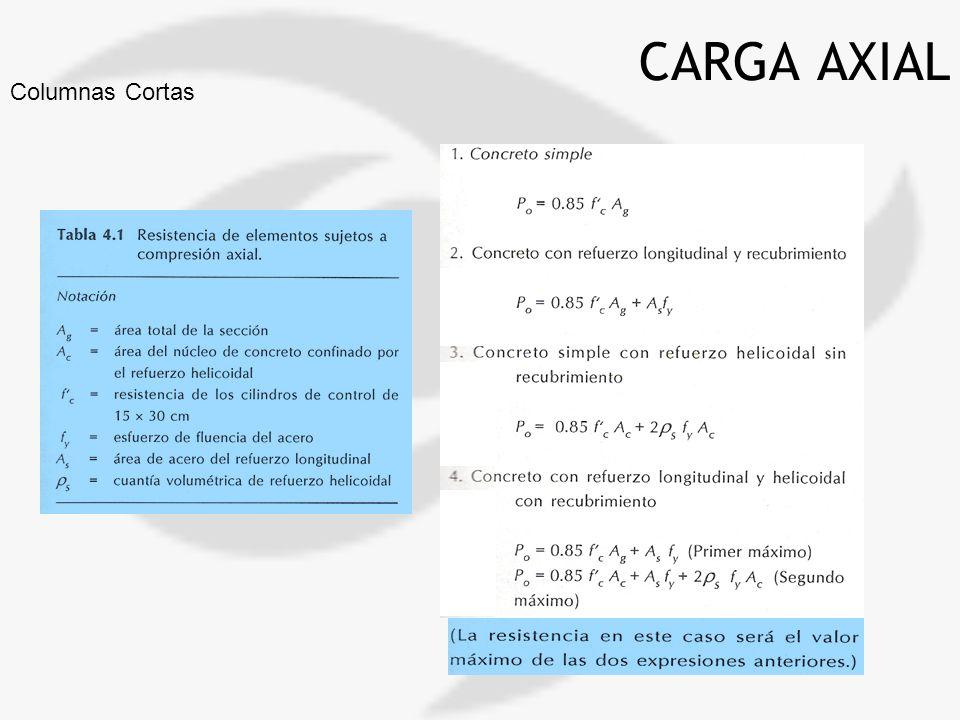 CARGA AXIAL Columnas Cortas