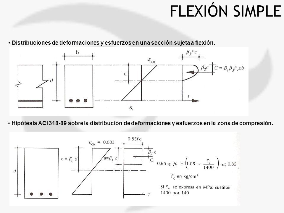 FLEXIÓN SIMPLE Distribuciones de deformaciones y esfuerzos en una sección sujeta a flexión.