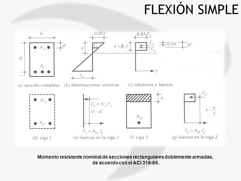 FLEXIÓN SIMPLE Momento resistente nominal de secciones rectangulares doblemente armadas, de acuerdo con el ACI 318-89.