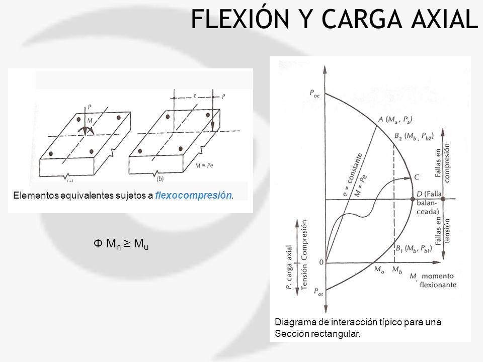 FLEXIÓN Y CARGA AXIAL Ф Mn ≥ Mu