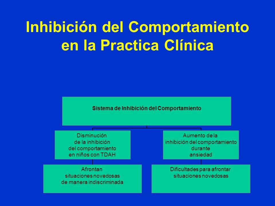 Inhibición del Comportamiento en la Practica Clínica