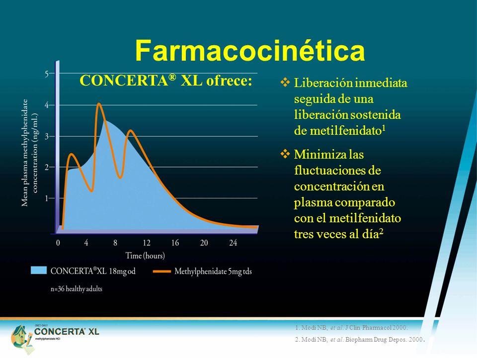 Farmacocinética CONCERTA® XL ofrece: