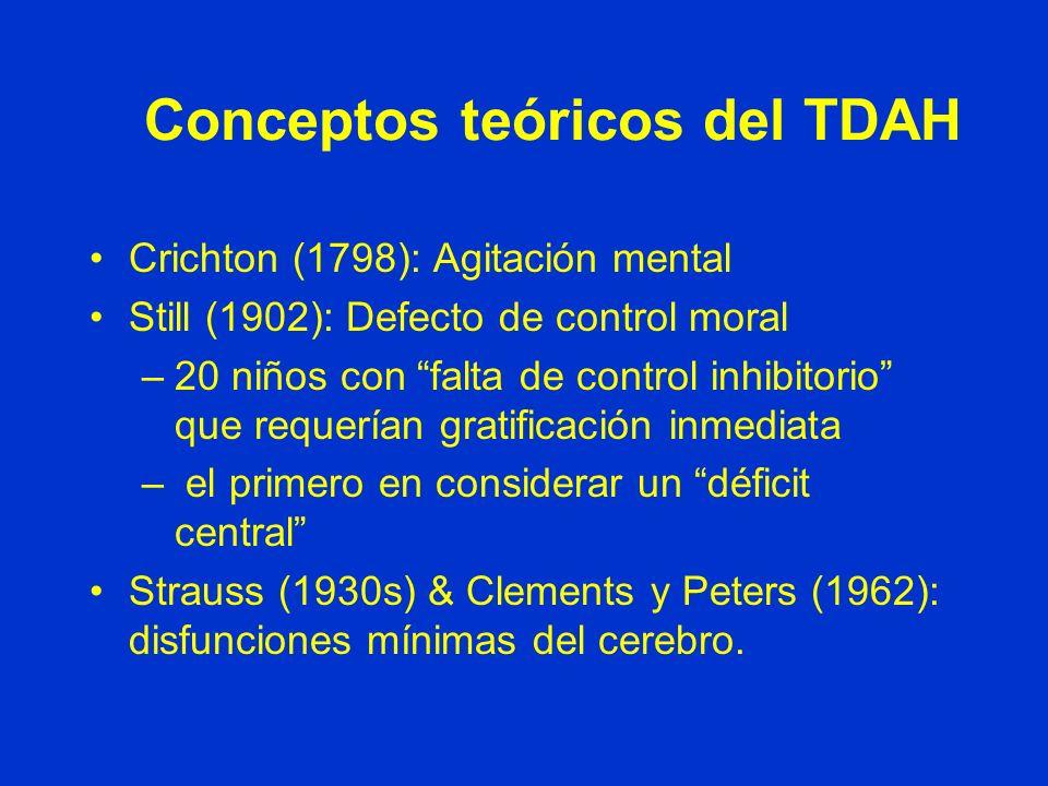 Conceptos teóricos del TDAH