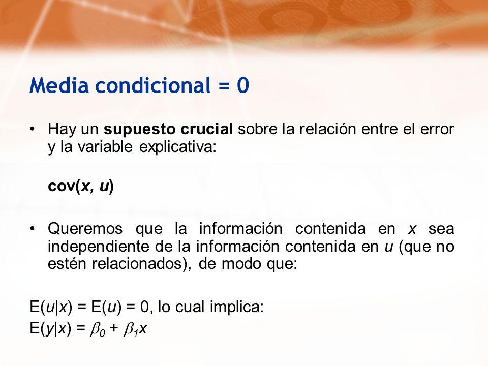 Media condicional = 0Hay un supuesto crucial sobre la relación entre el error y la variable explicativa: