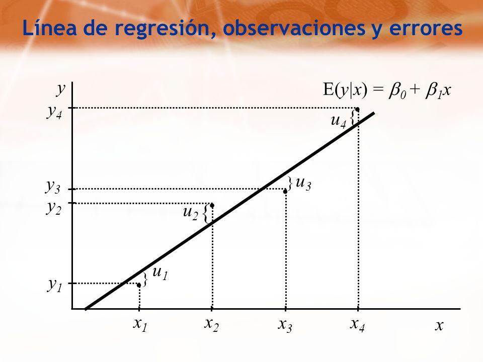 . . . . Línea de regresión, observaciones y errores { y