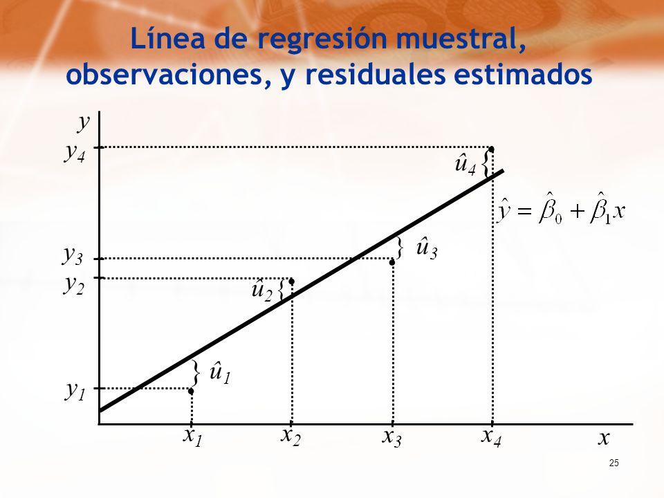 Línea de regresión muestral, observaciones, y residuales estimados