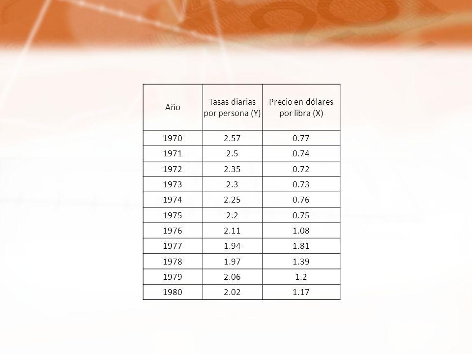 Tasas diarias por persona (Y) Precio en dólares por libra (X)
