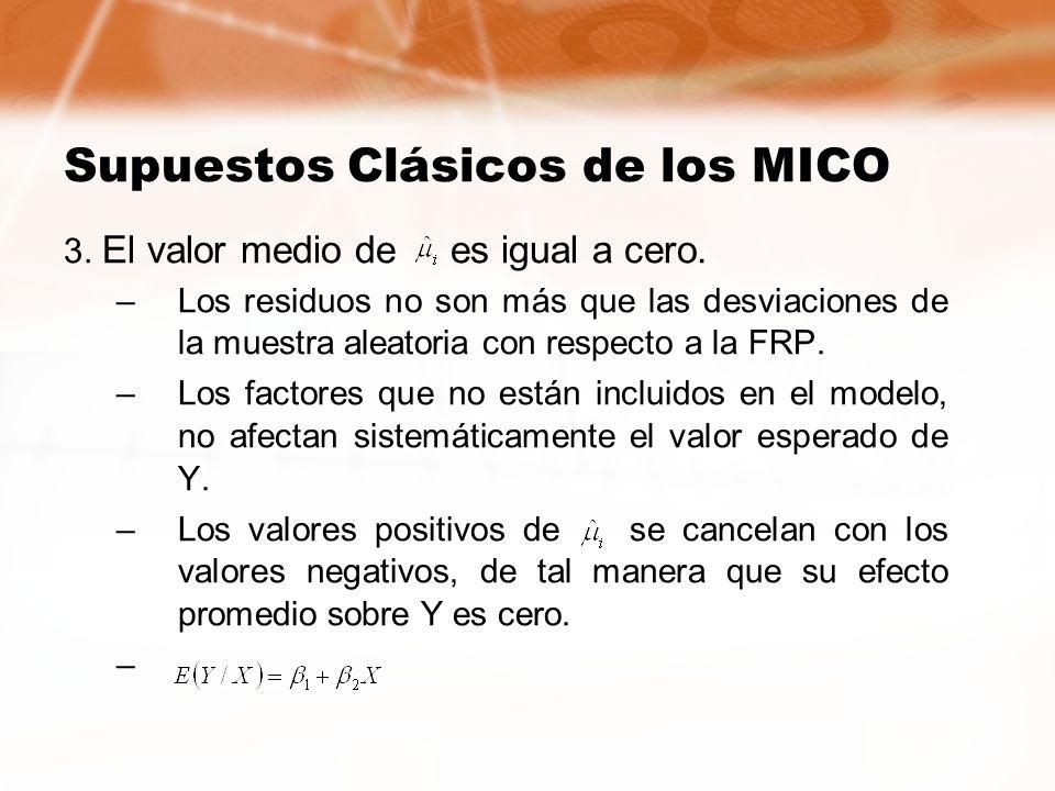 Supuestos Clásicos de los MICO