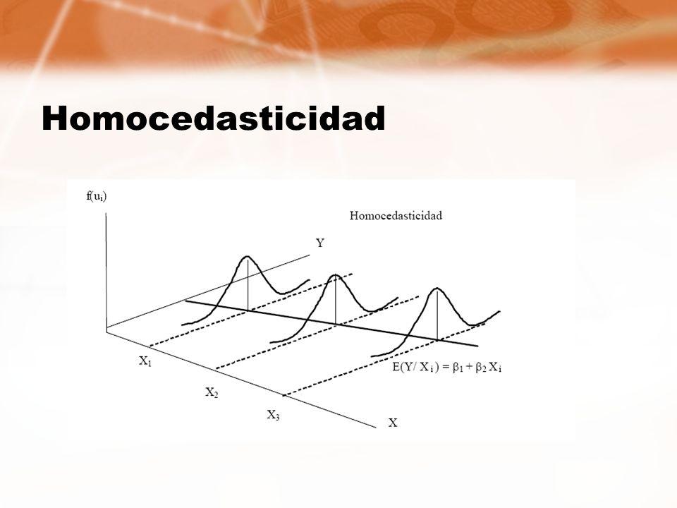 Homocedasticidad