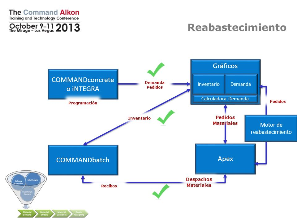 Reabastecimiento COMMANDreplenish Gráficos Replenishment