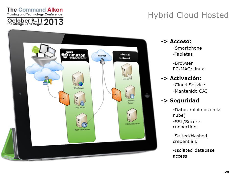 Hybrid Cloud Hosted -> Acceso: -> Activación: -> Seguridad