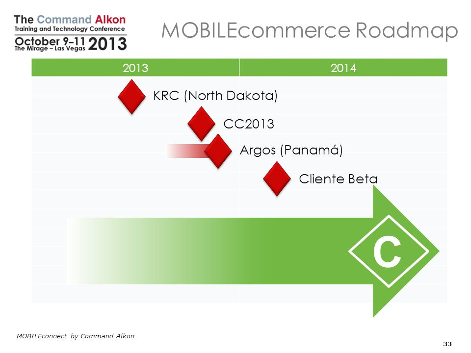 MOBILEcommerce Roadmap