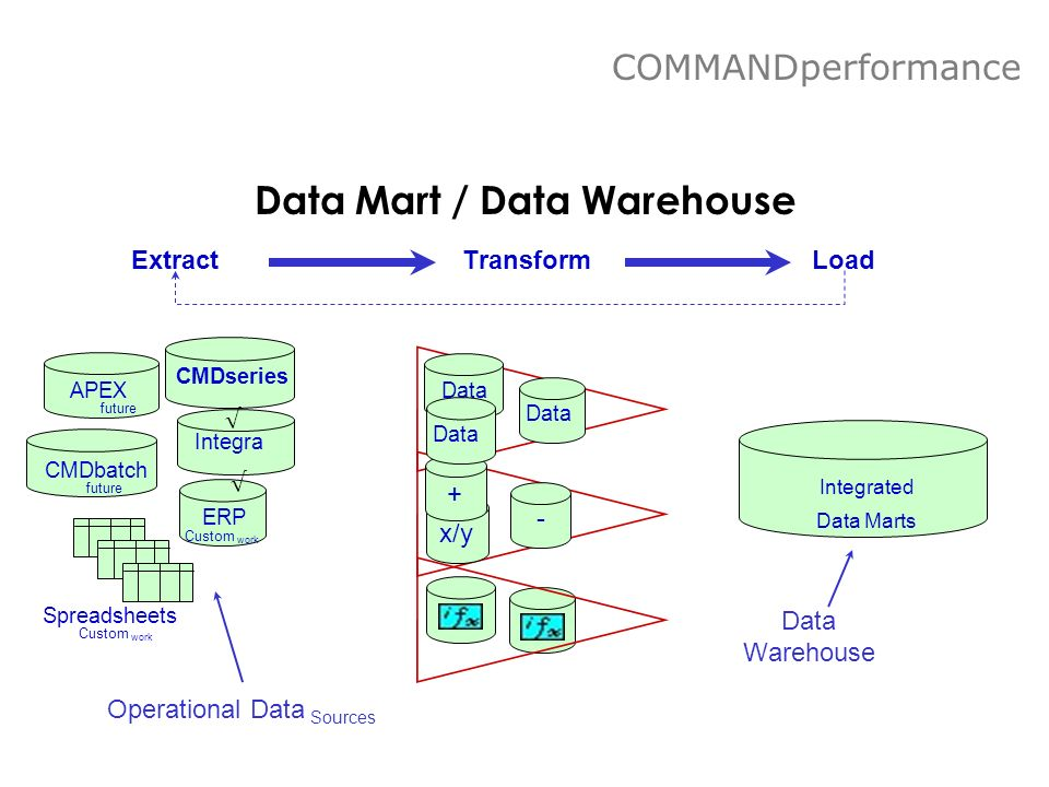 Data Mart / Data Warehouse