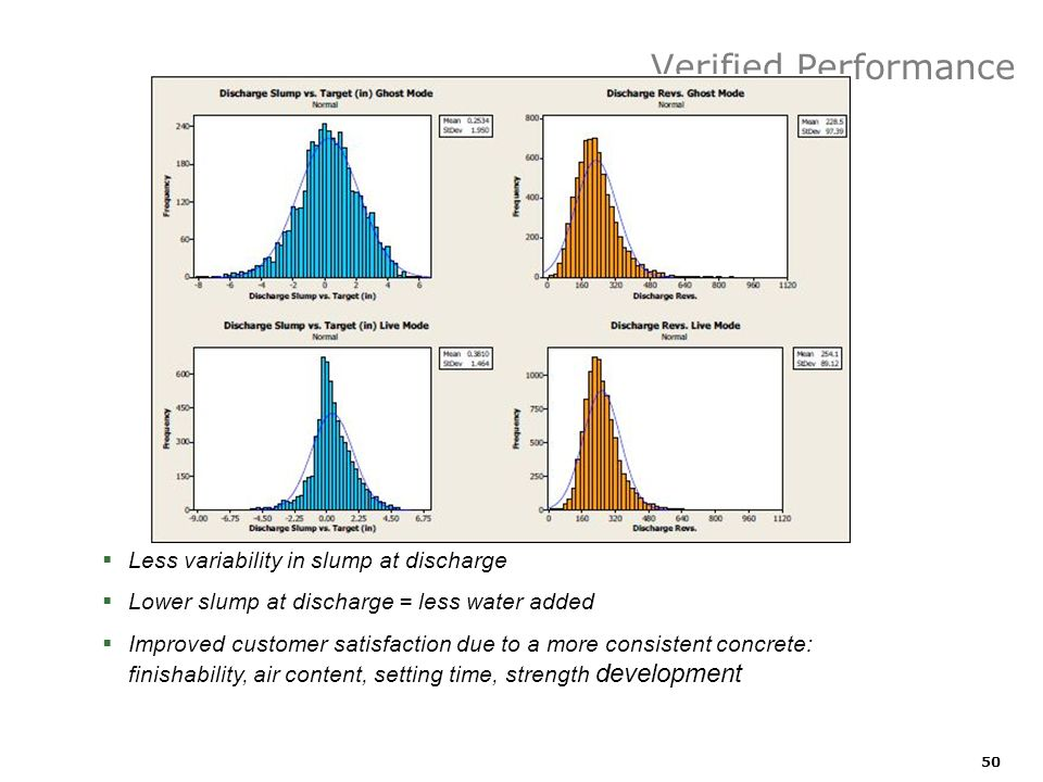 Verified Performance Less variability in slump at discharge