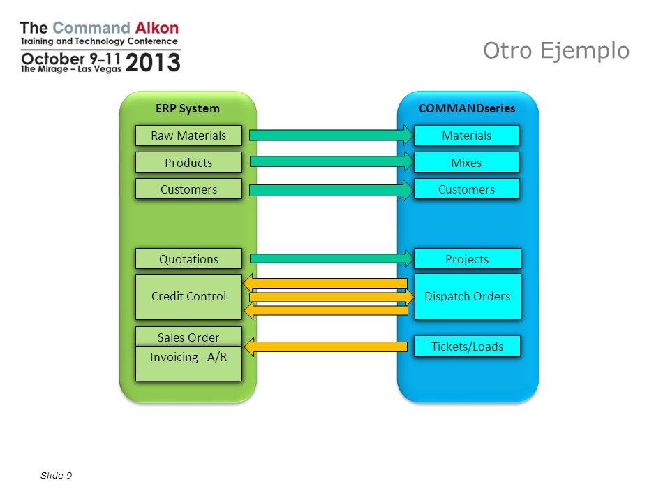 Otro Ejemplo ERP System COMMANDseries Raw Materials Materials Products