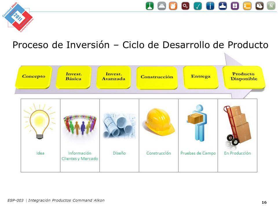 Proceso de Inversión – Ciclo de Desarrollo de Producto