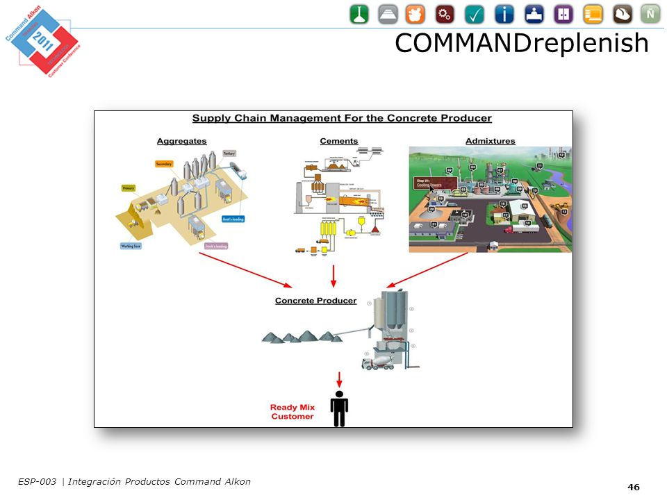 COMMANDreplenish ESP-003 | Integración Productos Command Alkon