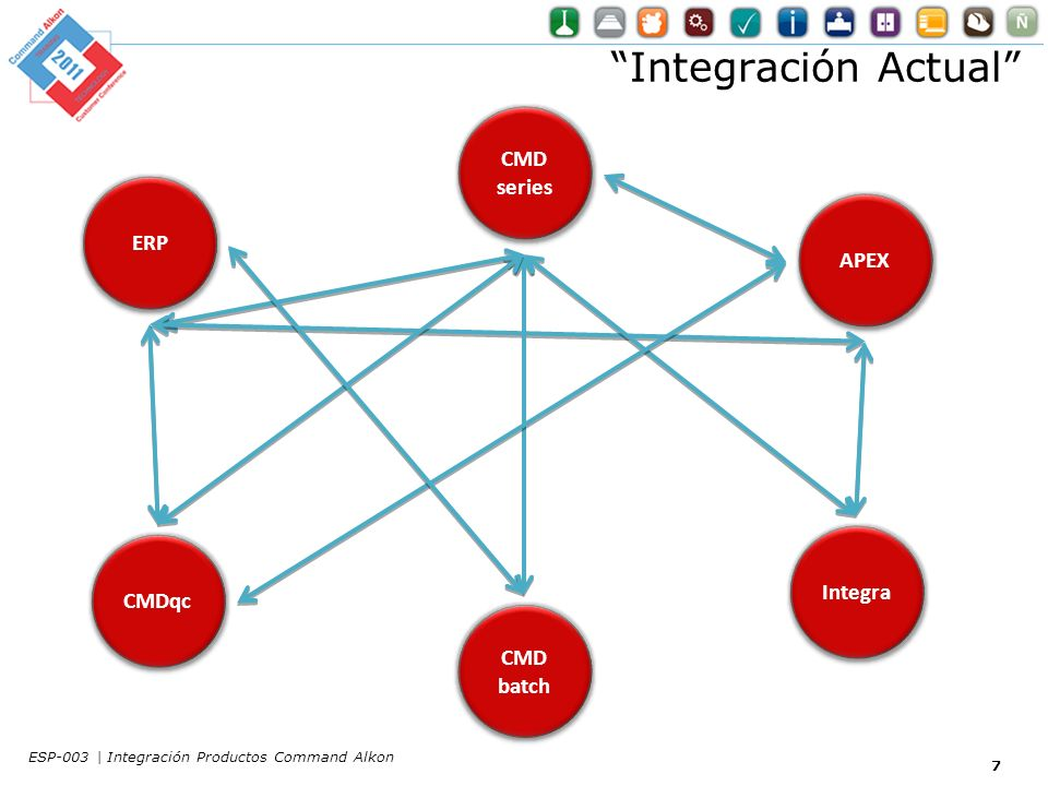 Integración Actual CMD series ERP APEX Integra CMDqc CMD batch