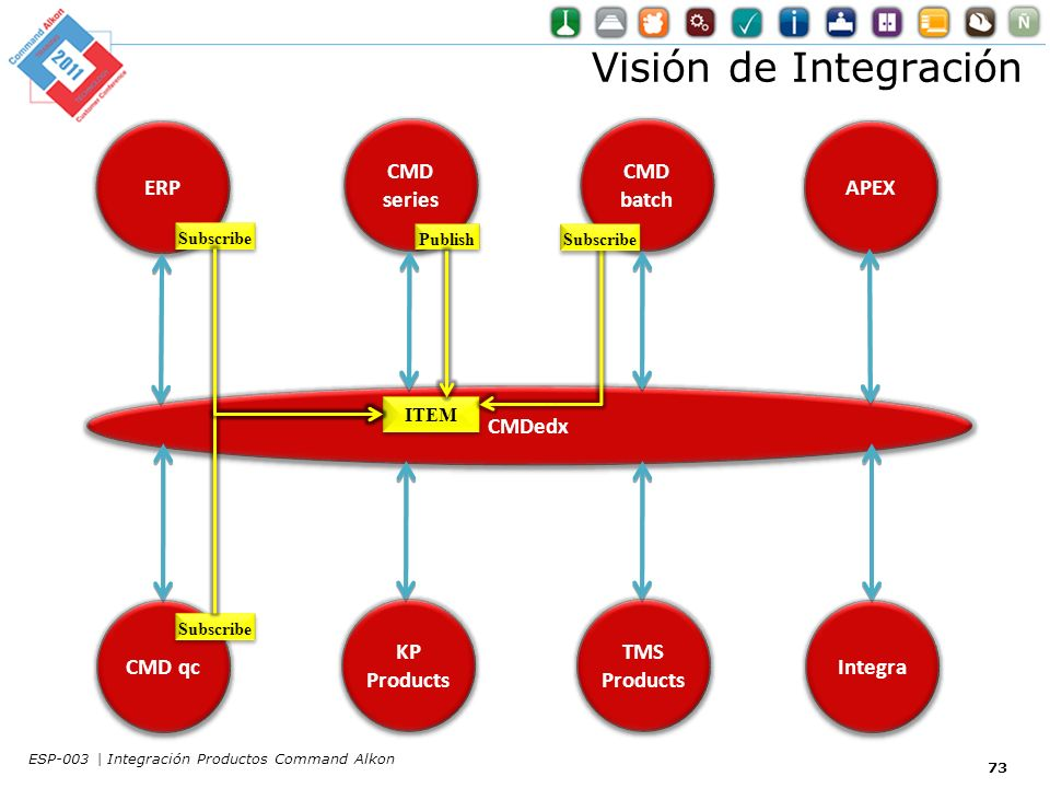 Visión de Integración ITEM Subscribe Publish Subscribe Subscribe ERP