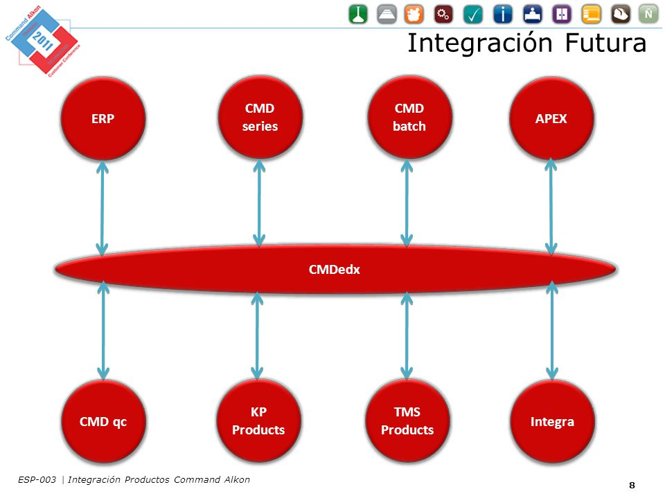 Integración Futura ERP CMD series CMD batch APEX CMDedx CMD qc