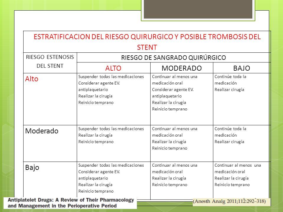 ESTRATIFICACION DEL RIESGO QUIRURGICO Y POSIBLE TROMBOSIS DEL STENT