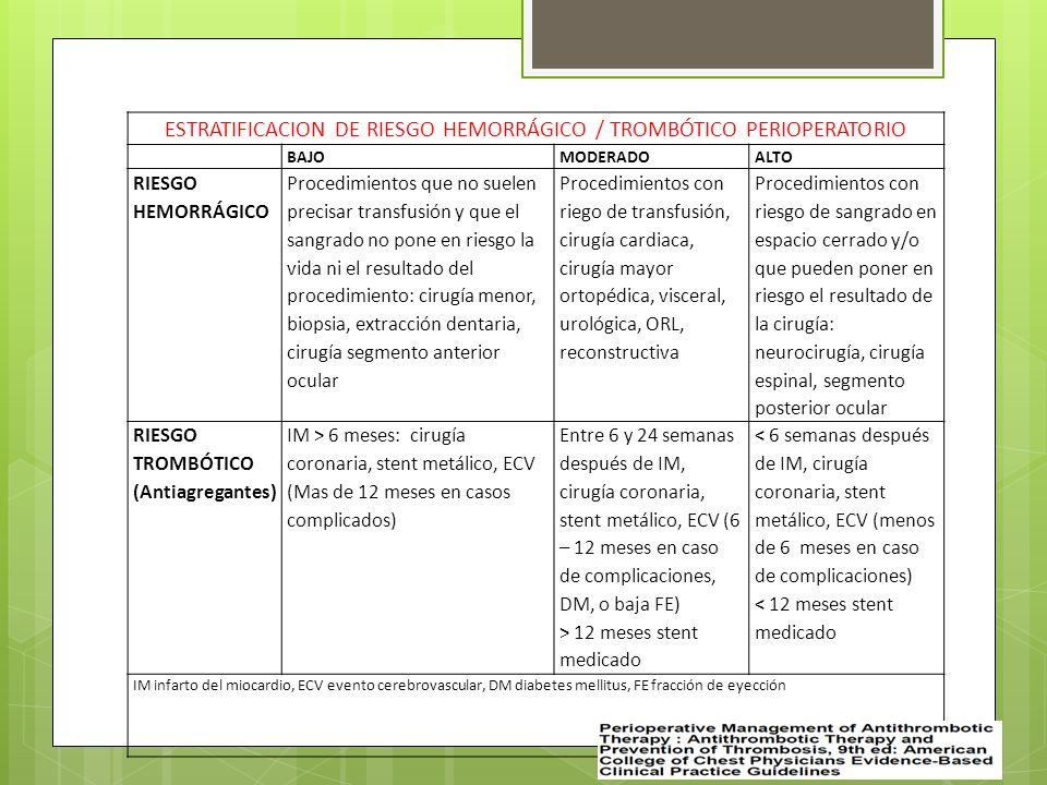 ESTRATIFICACION DE RIESGO HEMORRÁGICO / TROMBÓTICO PERIOPERATORIO