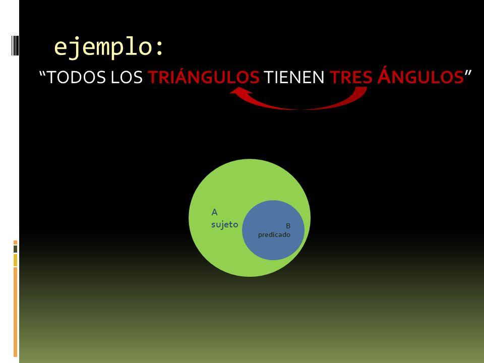 ejemplo: TODOS LOS TRIÁNGULOS TIENEN TRES ÁNGULOS A sujeto