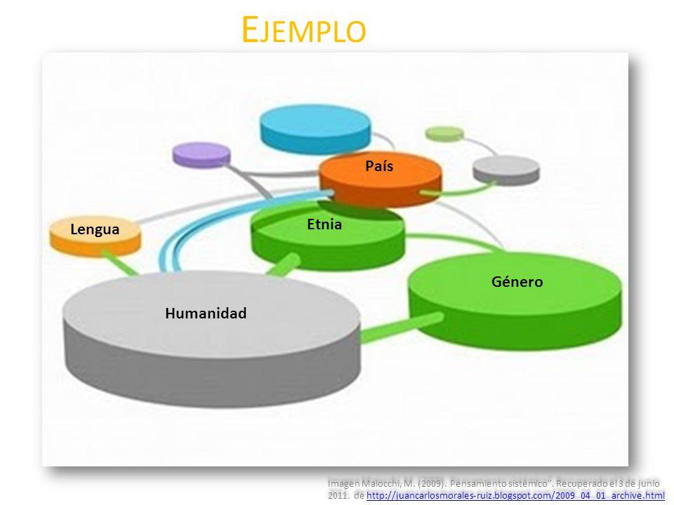 Ejemplo País Etnia Lengua Género Humanidad