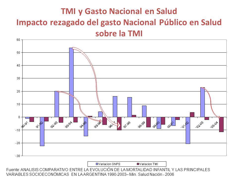 TMI y Gasto Nacional en Salud Impacto rezagado del gasto Nacional Público en Salud sobre la TMI