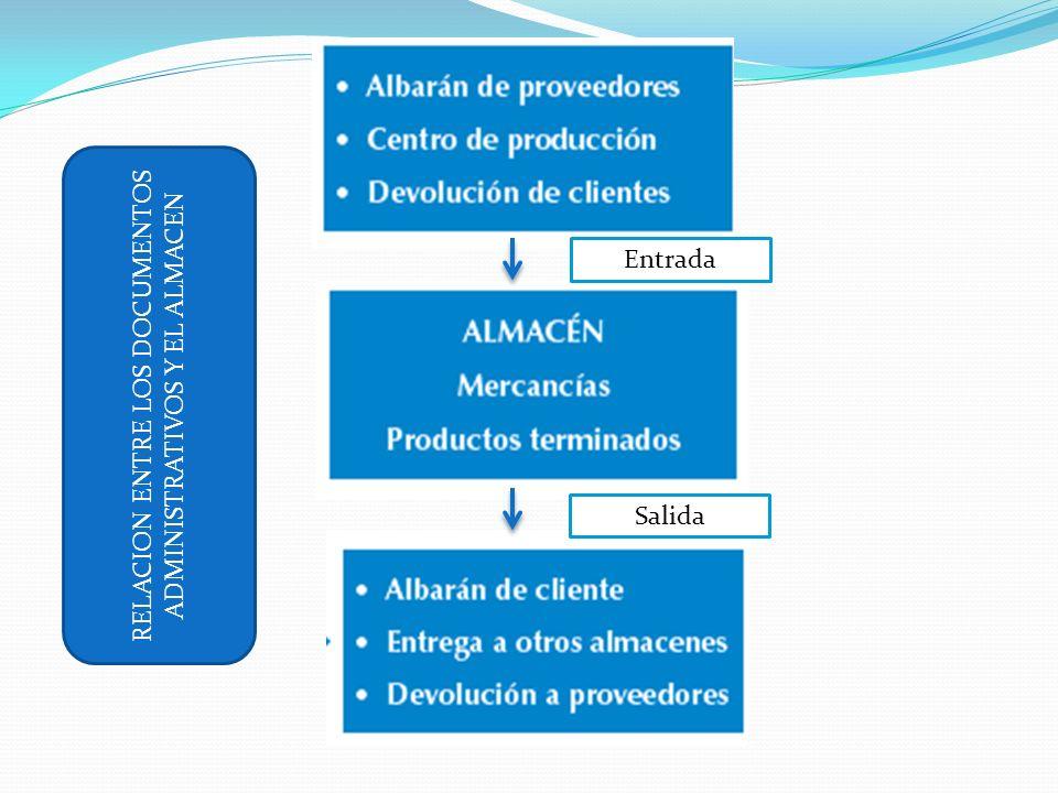 RELACION ENTRE LOS DOCUMENTOS ADMINISTRATIVOS Y EL ALMACEN