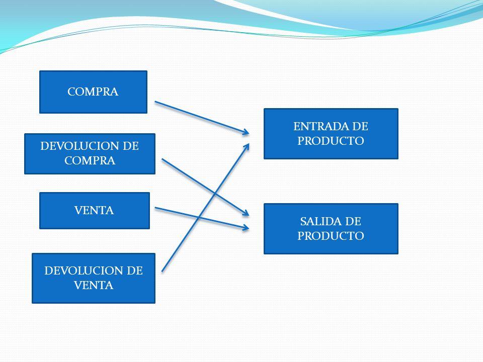 COMPRA ENTRADA DE PRODUCTO DEVOLUCION DE COMPRA VENTA SALIDA DE PRODUCTO DEVOLUCION DE VENTA