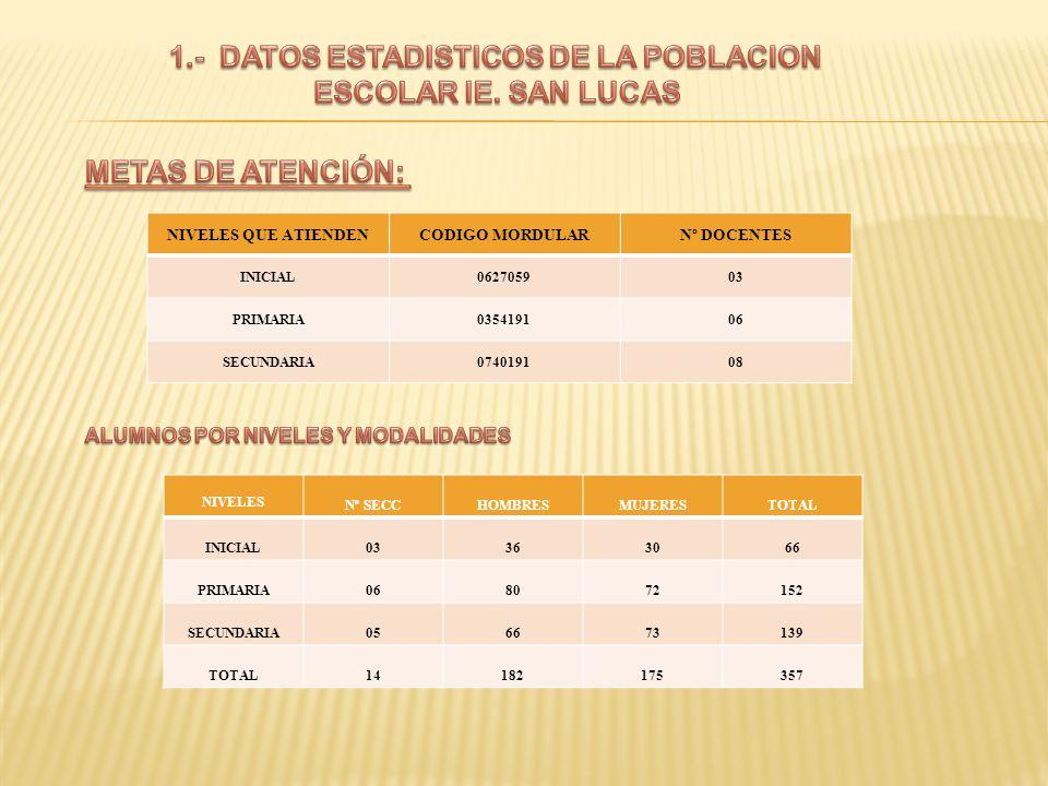 1.- DATOS ESTADISTICOS DE LA POBLACION ESCOLAR IE. SAN LUCAS