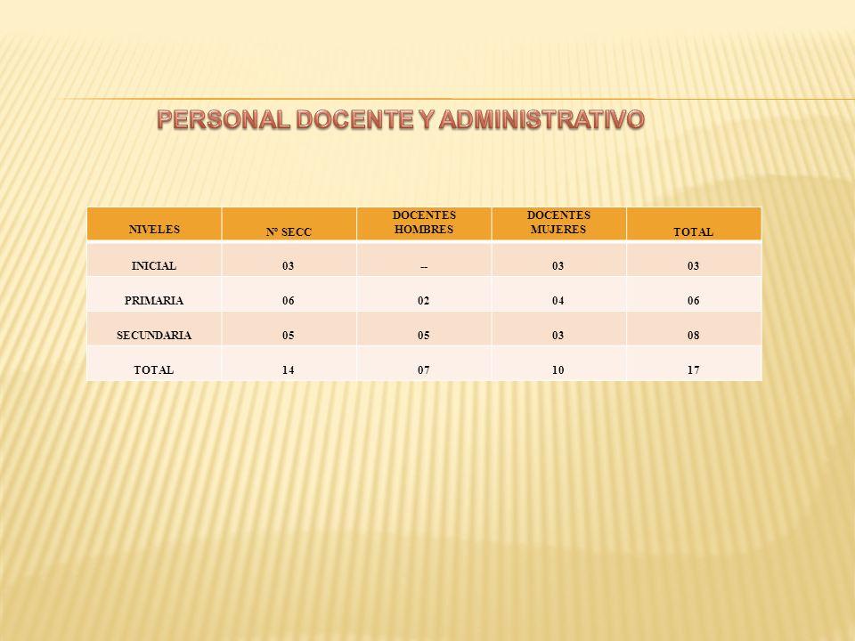 PERSONAL DOCENTE Y ADMINISTRATIVO