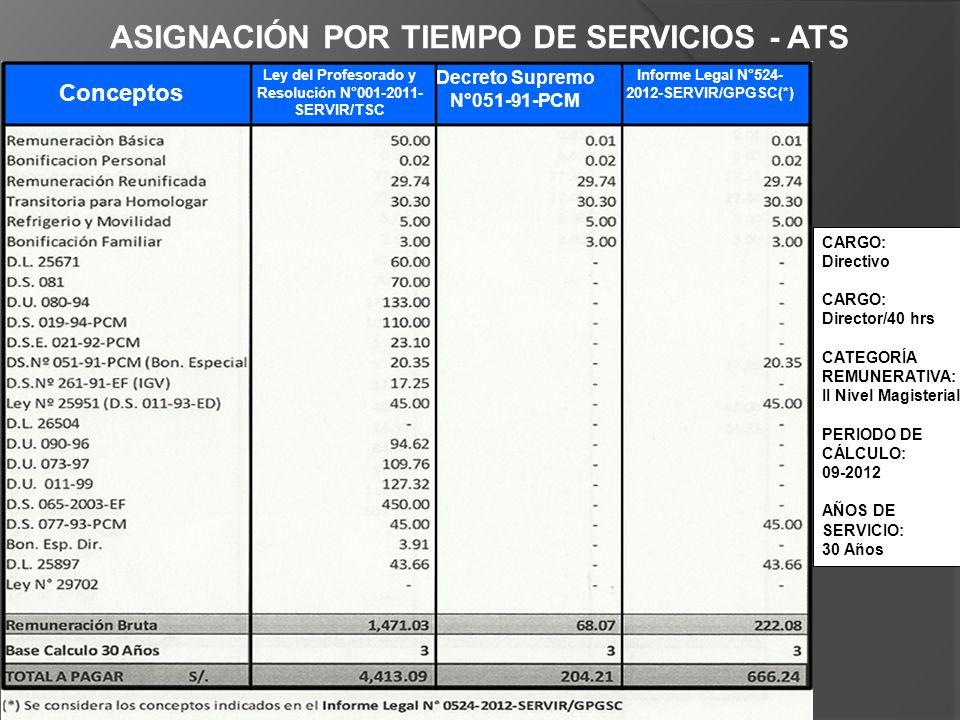 ASIGNACIÓN POR TIEMPO DE SERVICIOS - ATS